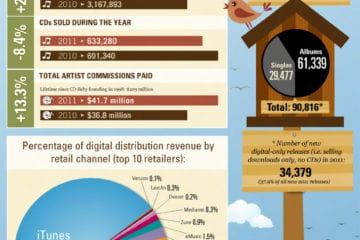 CDBaby: Statistiken 2011