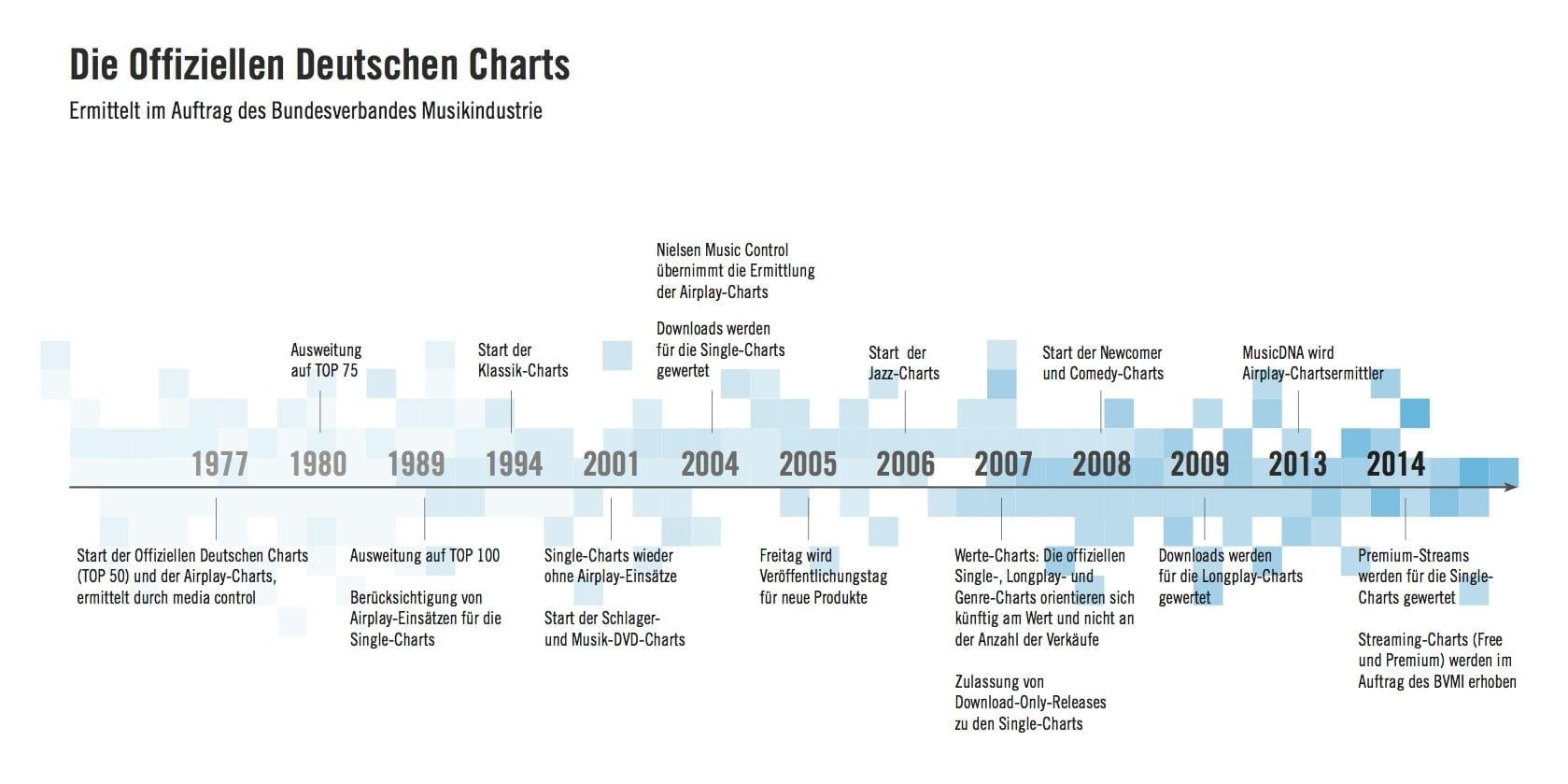Deutsche Charts Zeitstrahl
